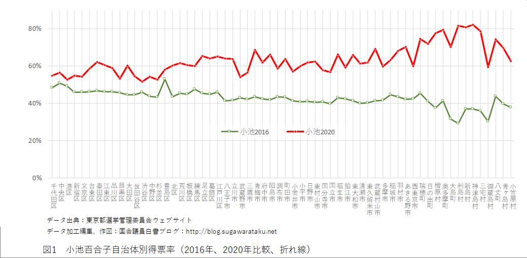 2020年東京都知事選挙 図1 小池百合子自治体別得票率(2016年、2020年比較、折れ線)