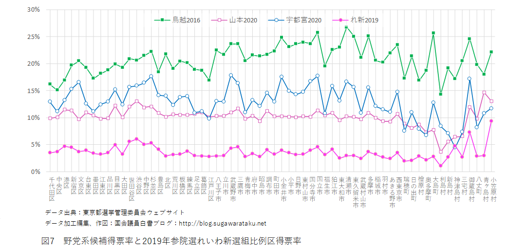 2020東京都知事選 図7 野党系候補得票率と2019年参院選れいわ新選組比例区得票率
