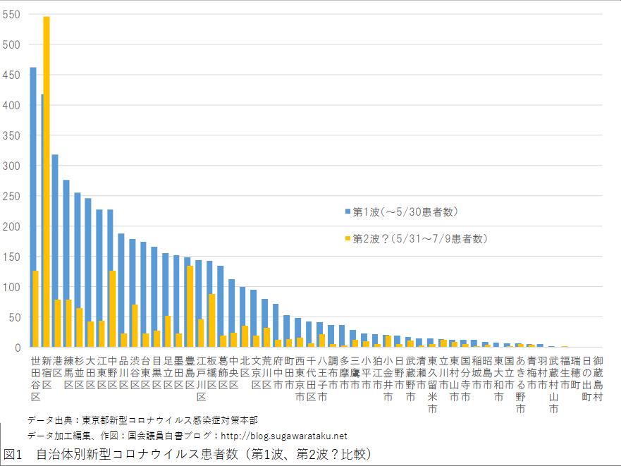 図1 自治体別新型コロナウイルス患者数(第1波、第2波?比較)