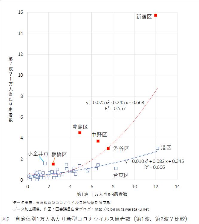 図2 自治体別1万人あたり新型コロナウイルス患者数(第1波、第2波?比較)