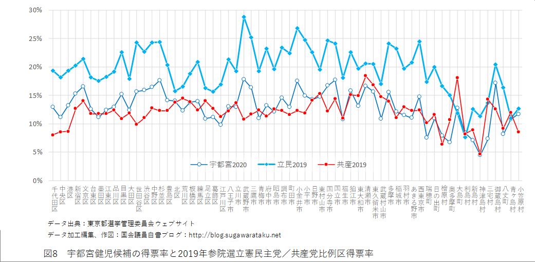 2020年東京都知事選 図8 宇都宮健児候補の得票率と2019年参院選立憲民主党/共産党比例区得票率
