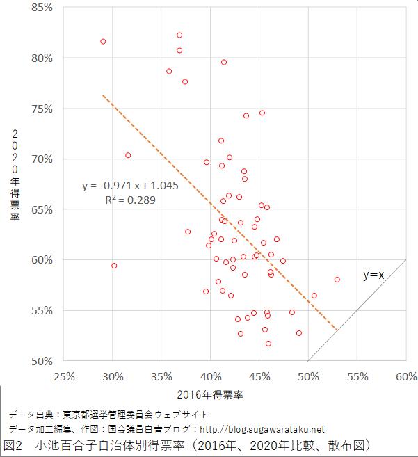 2020年東京都知事選挙 図2 小池百合子自治体別得票率(2016年、2020年比較、散布図)