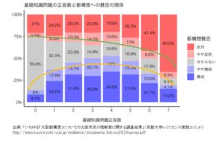 大阪都構想理解度調査の実際