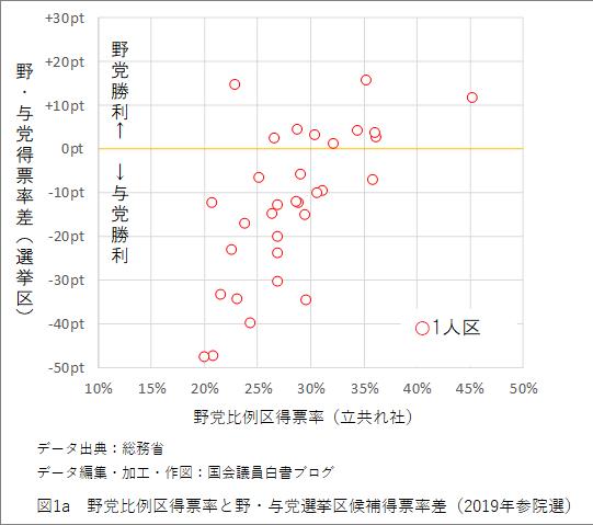 図1a 野党比例区得票率と野・与党選挙区候補得票率差(2019年参院選)