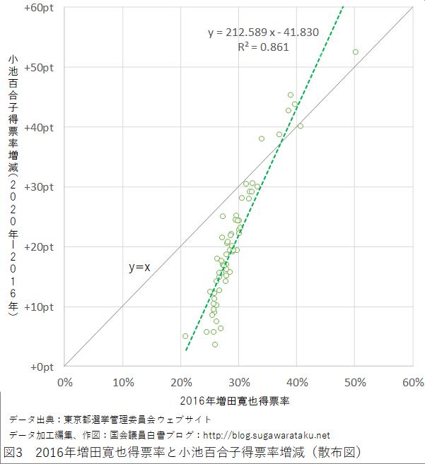 2020年東京都知事選挙 図3 2016年増田寛也得票率と小池百合子得票率増減(散布図)