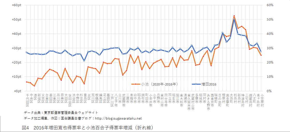 2020年東京都知事選挙 図4 2016年増田寛也得票率と小池百合子得票率増減(折れ線)