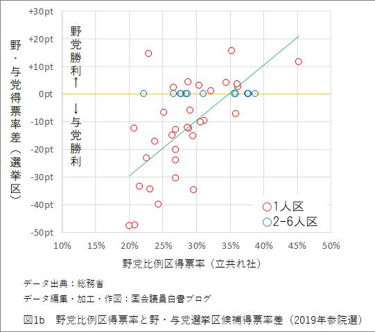 図1b 野党比例区得票率と野・与党選挙区候補得票率差(2019年参院選)