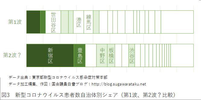 図3 新型コロナウイルス患者数自治体別シェア(第1波、第2波?比較)