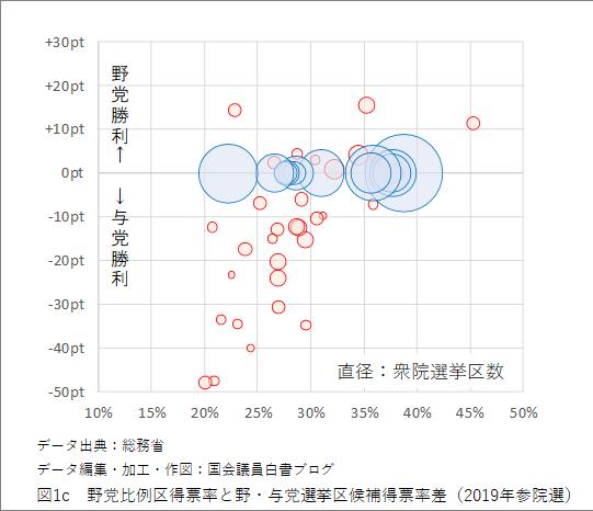 図1c 野党比例区得票率と野・与党選挙区候補得票率差(2019年参院選)