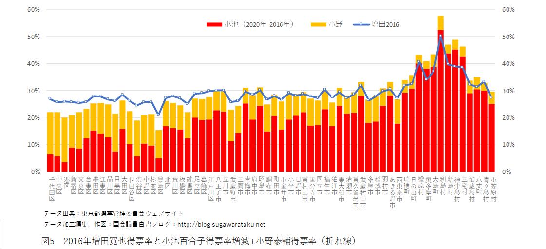 2020年東京都知事選挙 図5 2016年増田寛也得票率と小池百合子得票率増減+小野泰輔得票率(折れ線)