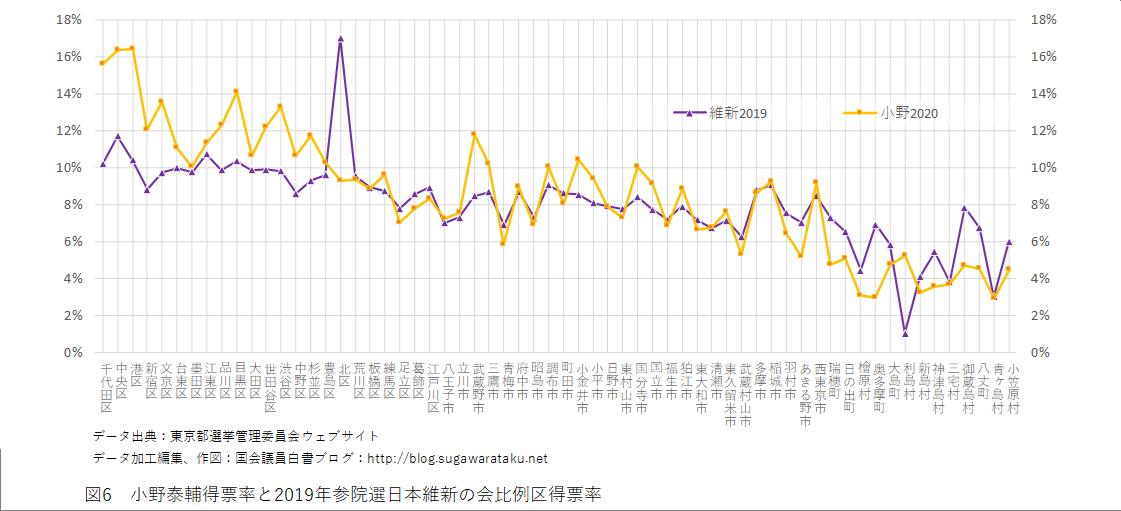 2020年東京都知事選挙 図6 小野泰輔得票率と2019年参院選日本維新の会比例区得票率